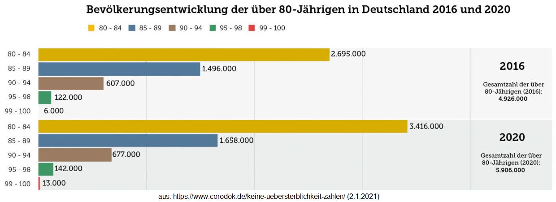 übersterblichkeit Deutschland 2021