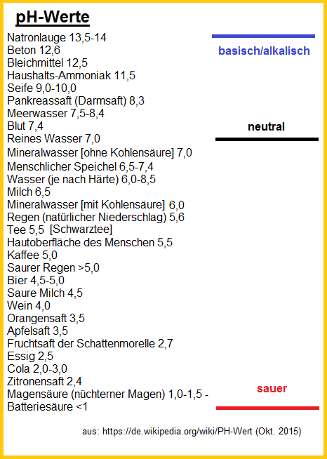 Ph Wert 01 Allgemeine Angaben
